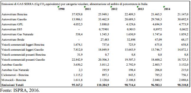 Emissioni gas serra per categoria di veicolo