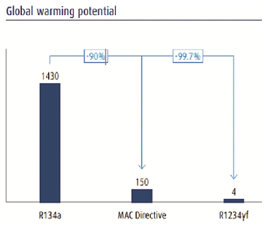 Global Warming Potential GWP